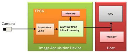 Field Programmable Gate Array (FPGA) Development