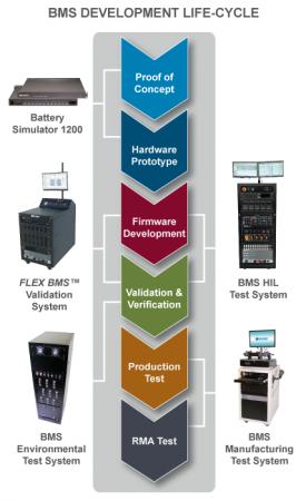 BMS Development Lifecycle