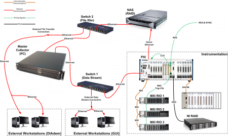 Block diagram of SIL DAQ components and interconnections